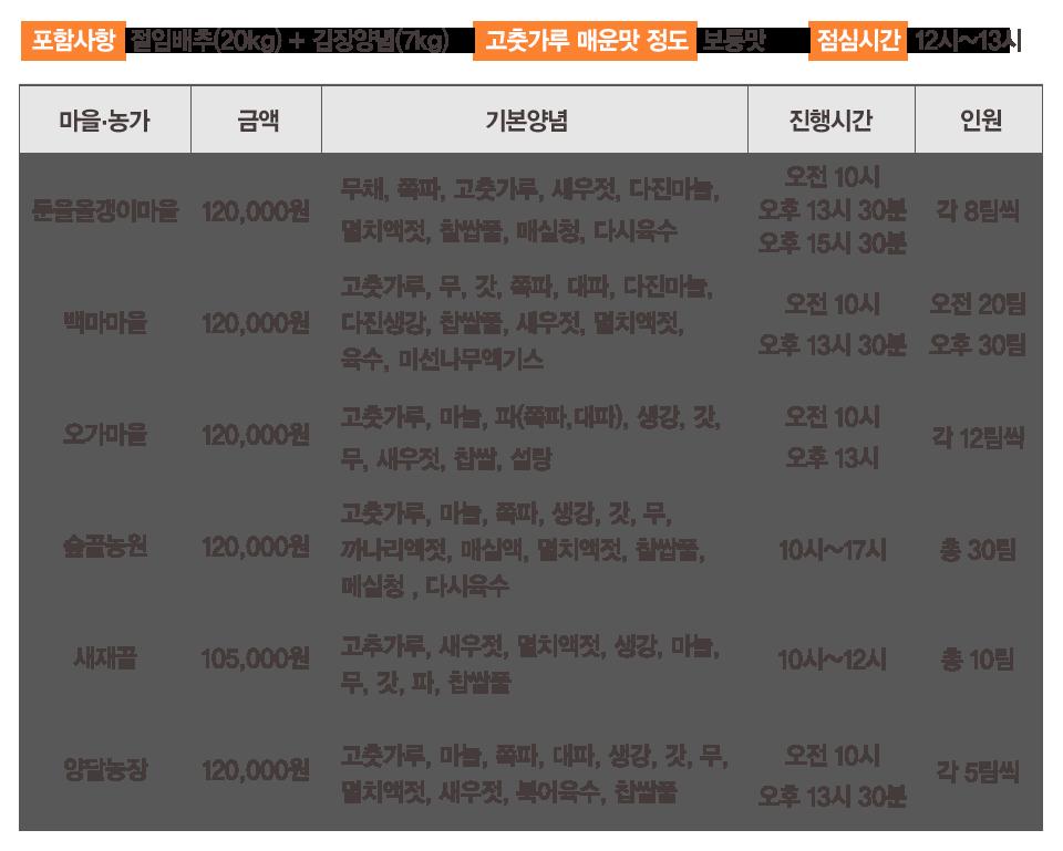 마을·농가 김장정보